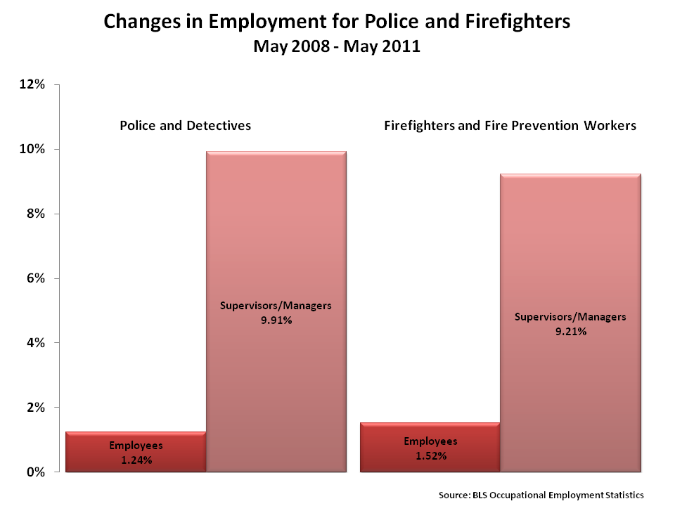 Firefighter Job Outlook Government spending advocates criticize fiscal restraint by asserting that teachers, police, and firefighters will lose their jobs if government spending ...