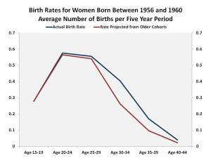 Birth_Rates1