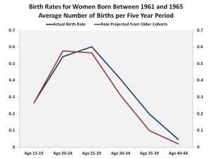 Birth_Rates2