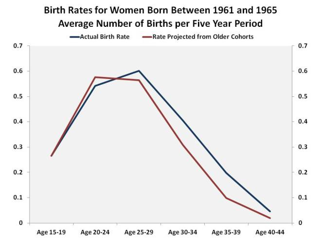 Birth_Rates2