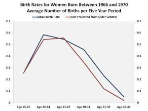 Birth_Rates3