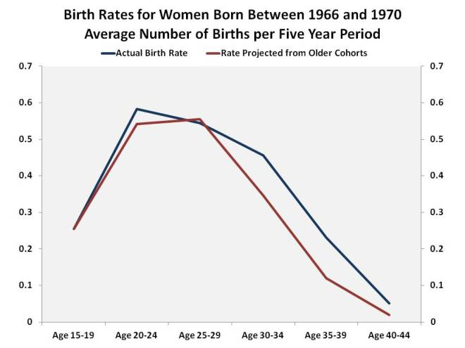 Birth_Rates3