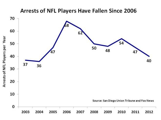 NFL_Crimes