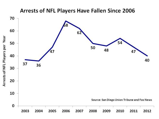 What is the summary of NFL labor problems?