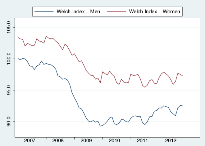 Welch_Index_gender