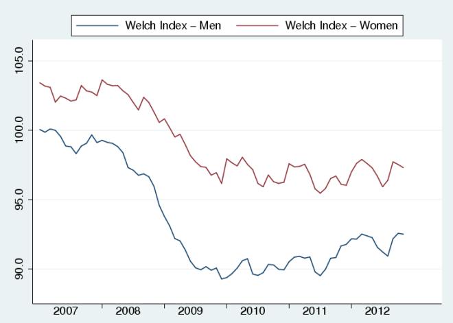 Welch_Index_gender