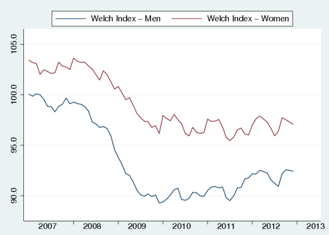 Welch_Index_gender_Dec