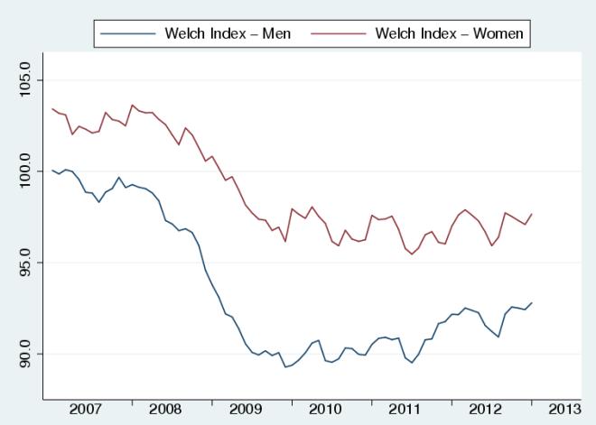 Welch_Index_gender_Jan