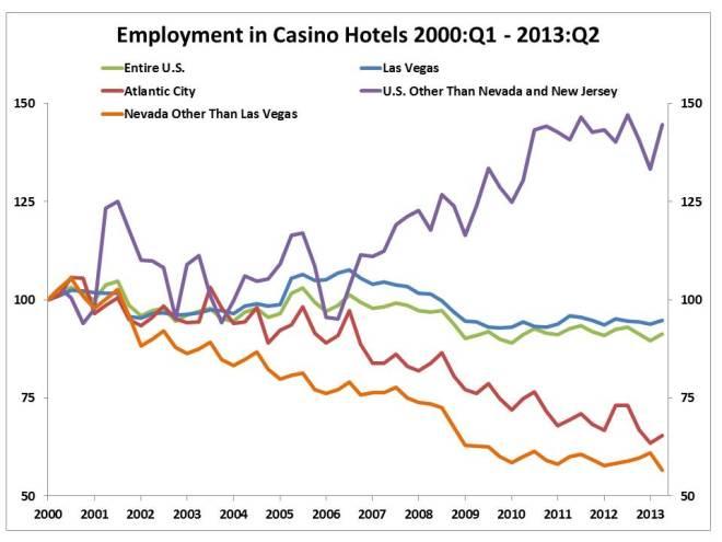 Nevada casino employment trump marina hotel casino atlantic city